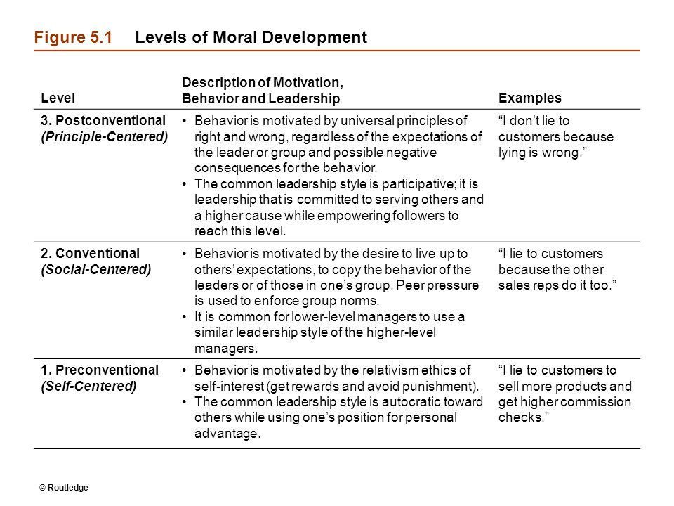 Figure 5.1 Levels of Moral Development