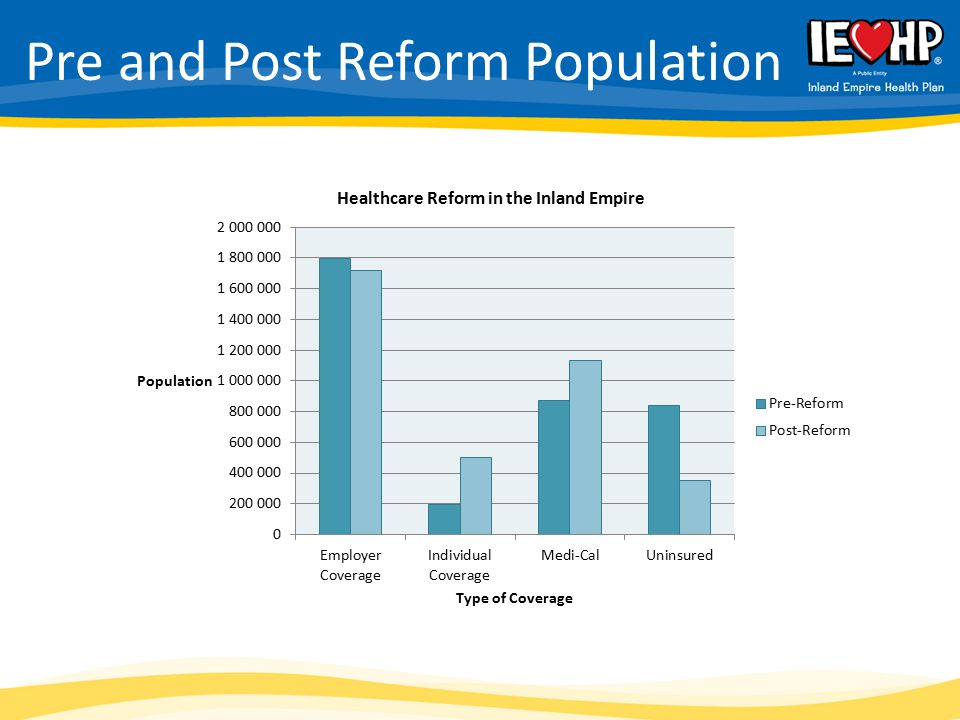 Pre and Post Reform Population