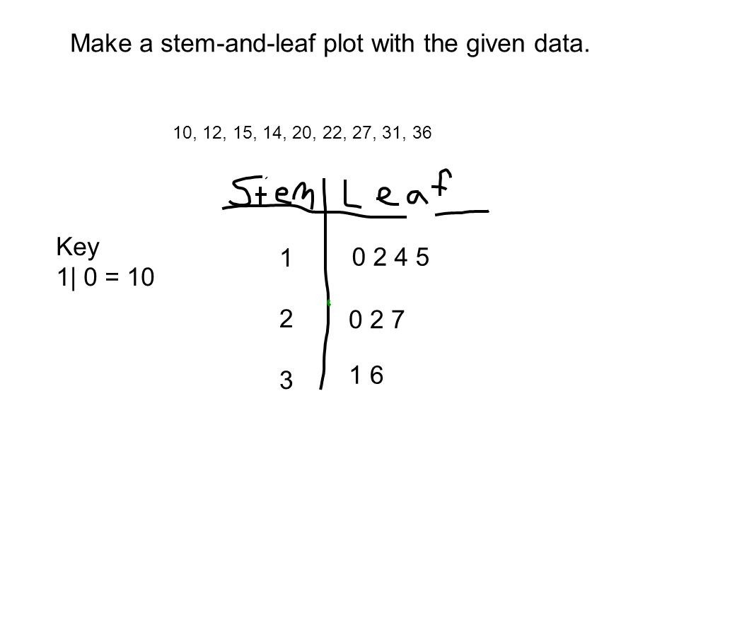 Make A Stemandleaf Plot With The Given Data