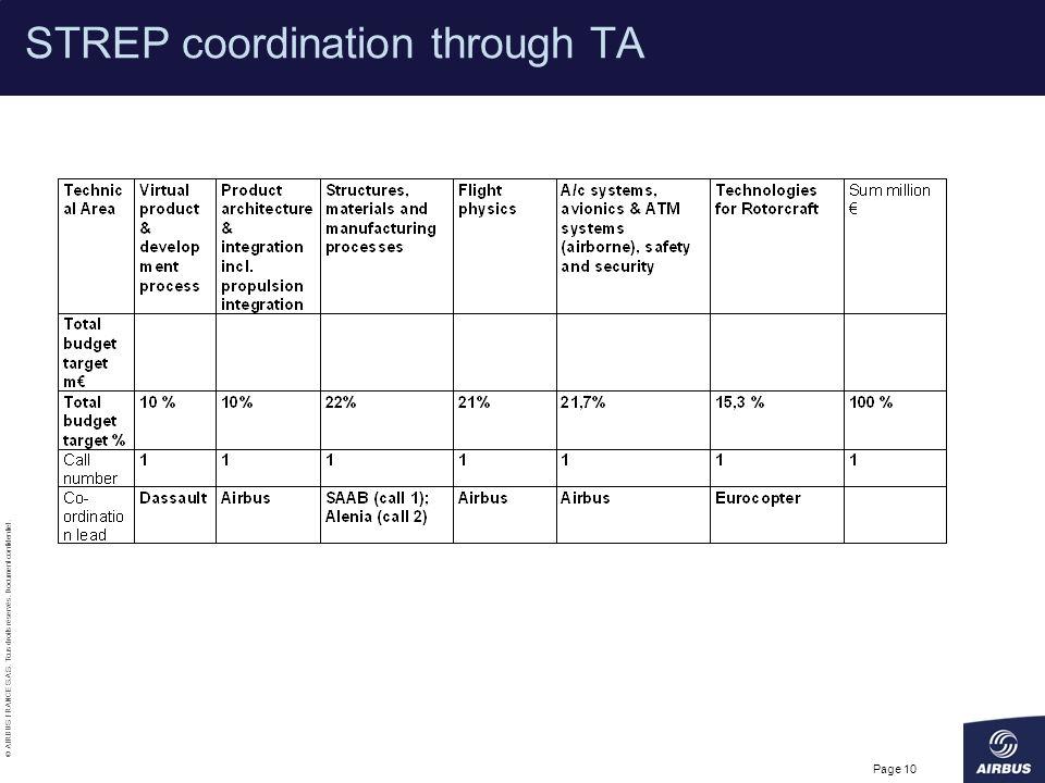 STREP coordination through TA
