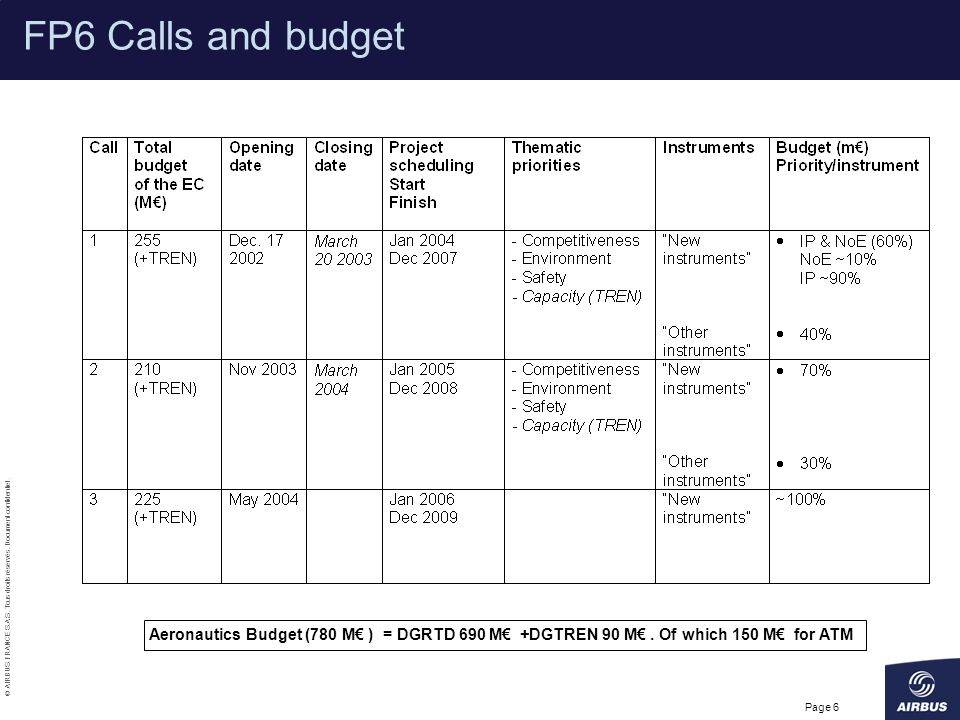 FP6 Calls and budget FP6 Calls and budget
