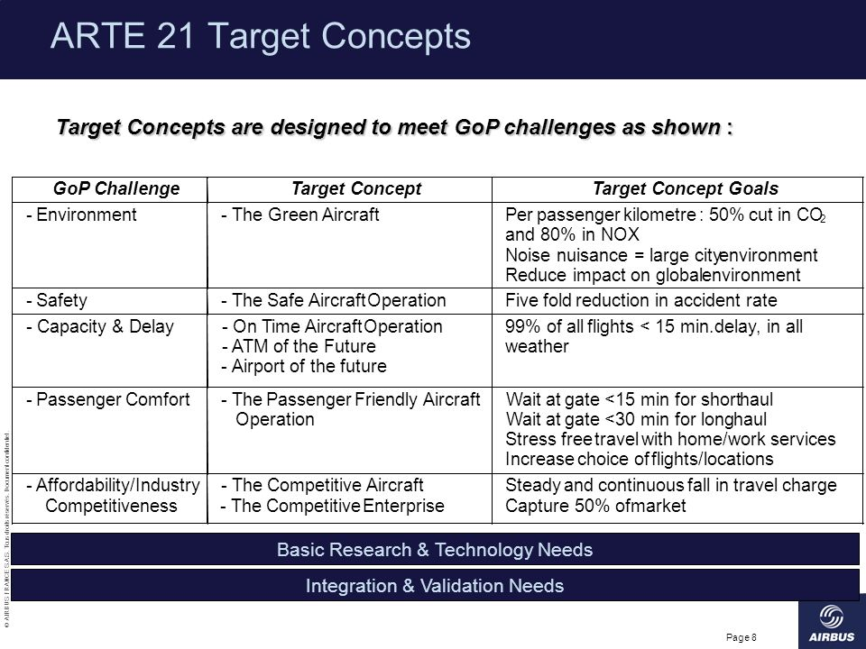 ARTE 21 Target Concepts Target Concepts are designed to meet GoP challenges as shown : GoP Challenge.