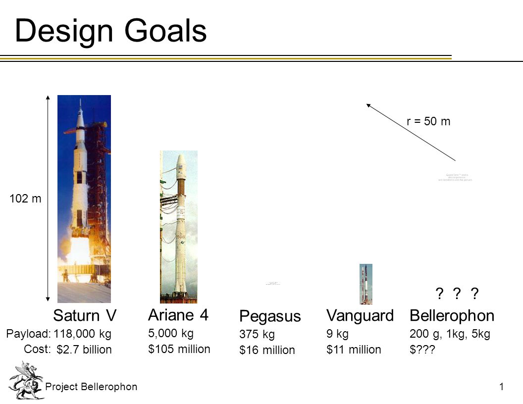 Design Requirements Perigee of 300 km Probability of success : 90.00%