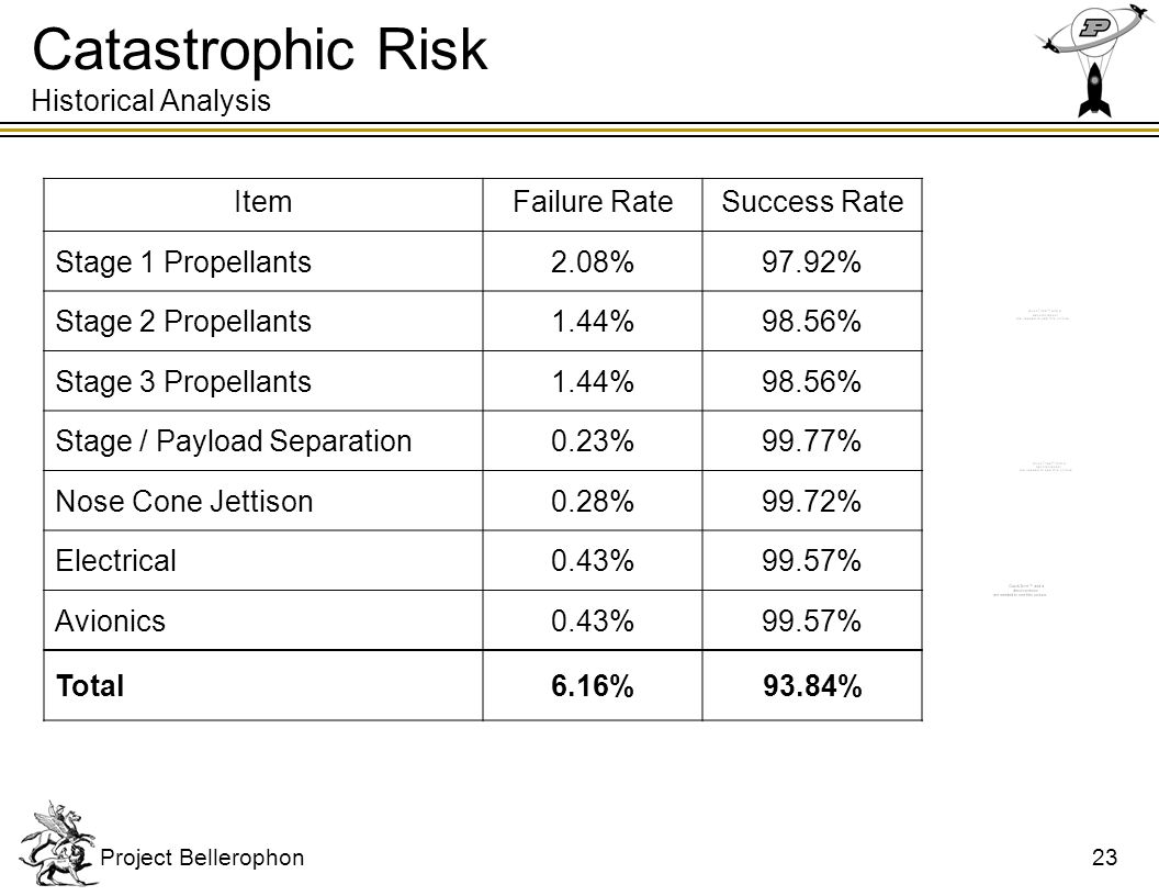 Catastrophic Risk Historical Analysis