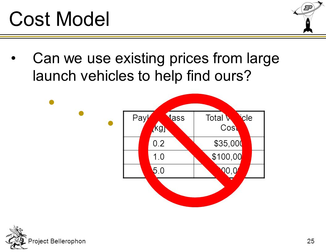 Cost Model Build and launch cost includes: