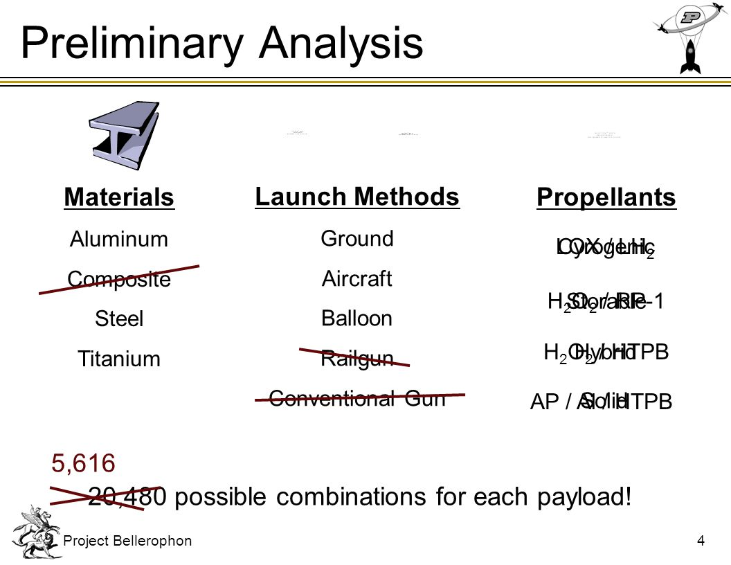 5,616 possible combinations for each payload!