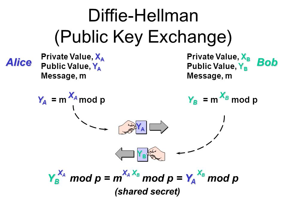 an examination of the diffie hellman key exchange protocol The logjam (and another) vulnerability against diffie-hellman key exchange logjam is a new attack against the diffie-hellman key-exchange protocol used in tls basically: the logjam attack allows a man-in-the-middle attacker to downgrade vulnerable tls connections to 512-bit export-grade cryptography.