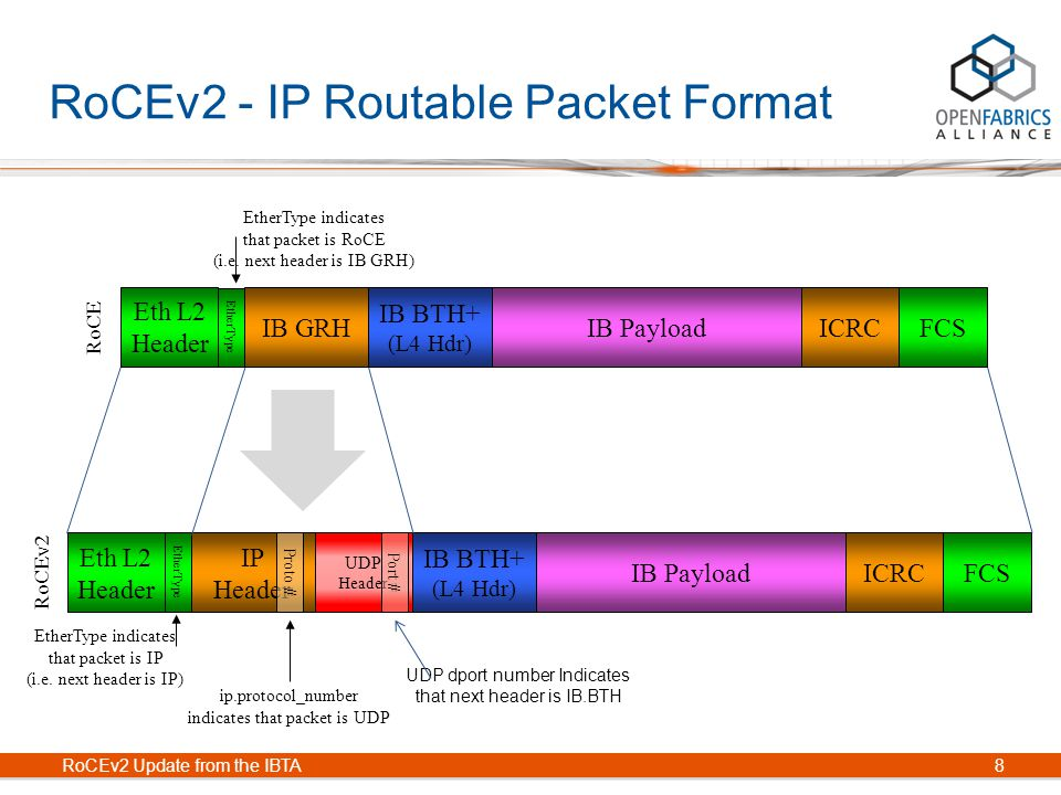 Rocev2 Update From The Ibta Ppt Video Online Download