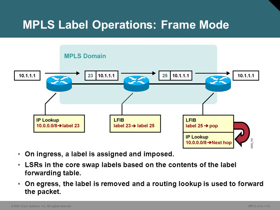 MPLS Label Operations: Frame Mode