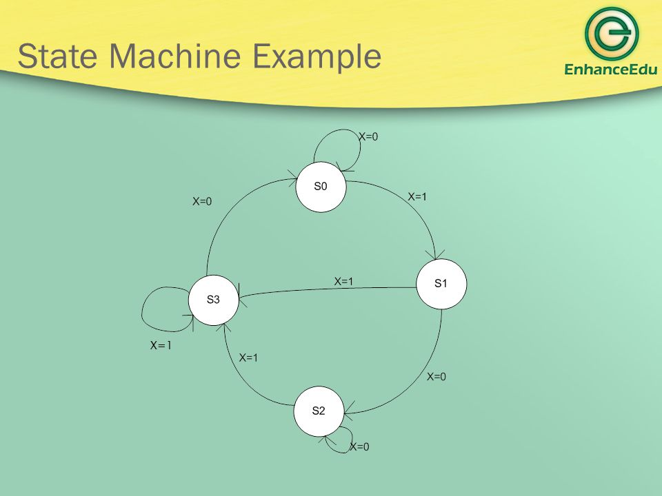 State Machine Example X=1