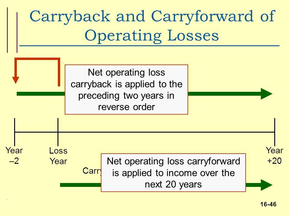 Tax Loss Carry Forward Nol And Tax Loss Carry Forward