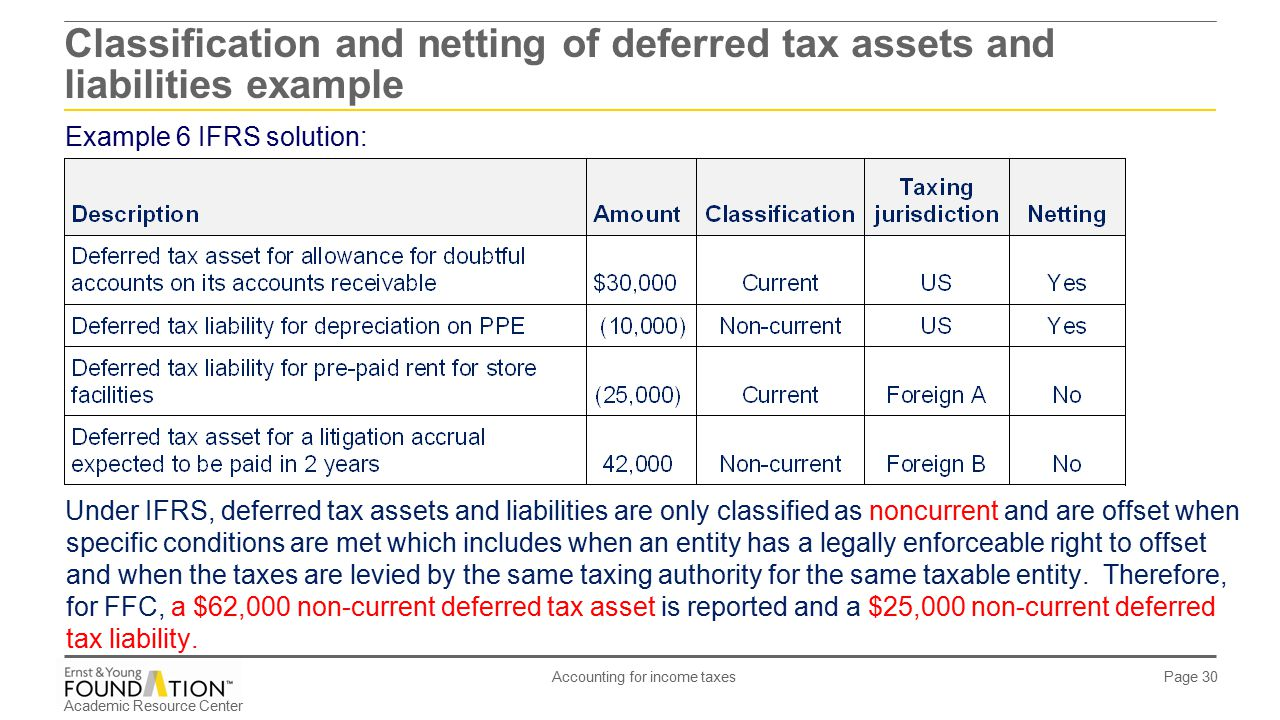 classification of assets and liabilities in Ias 12 classification of deferred tax assets and liabilities 6 always non from acct 4010 at hkust.