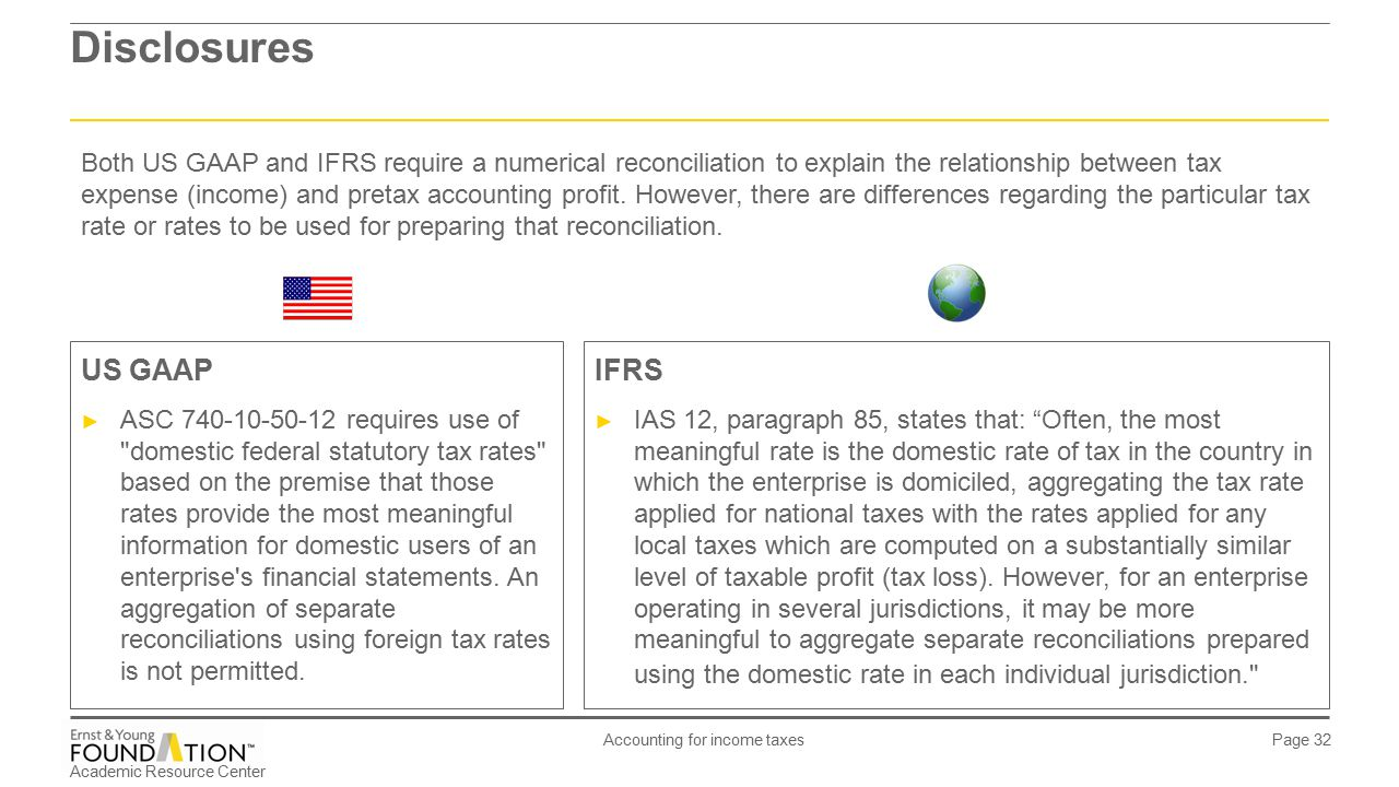 IAS 12 - Accounting for income taxes - ppt download