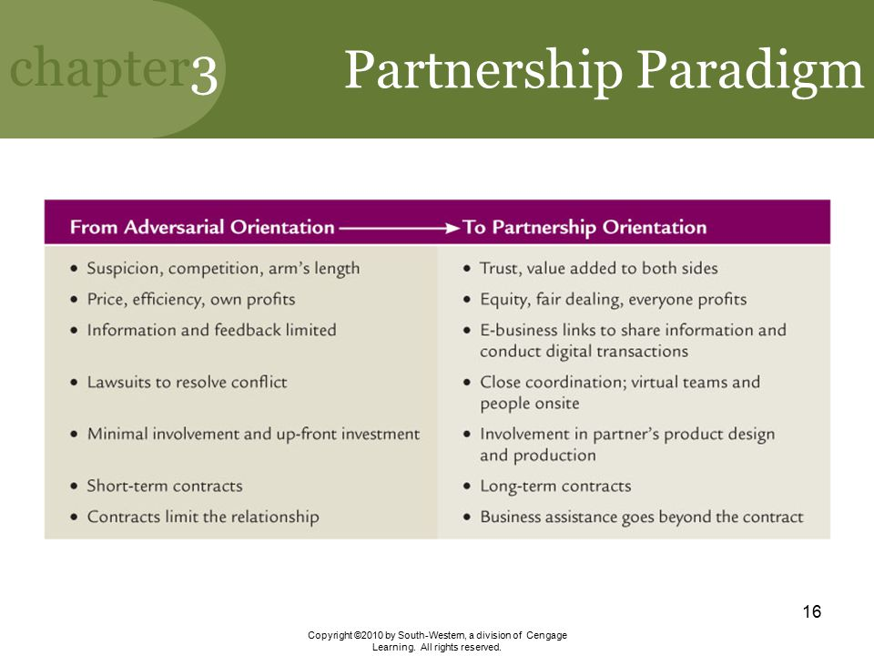 Partnership Paradigm Copyright ©2010 by South-Western, a division of Cengage Learning.
