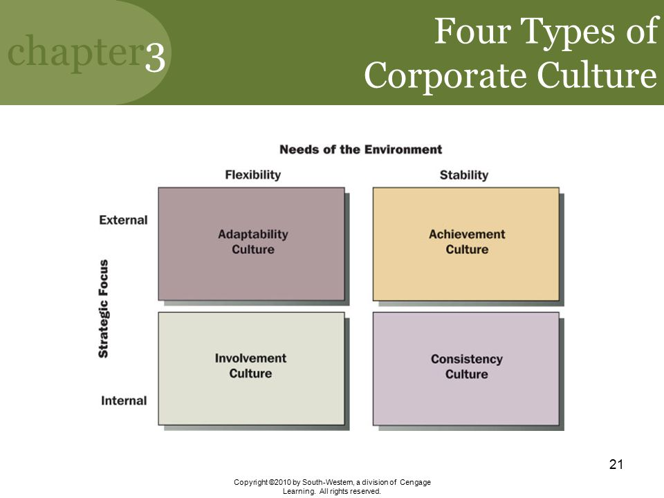 Four Types of Corporate Culture