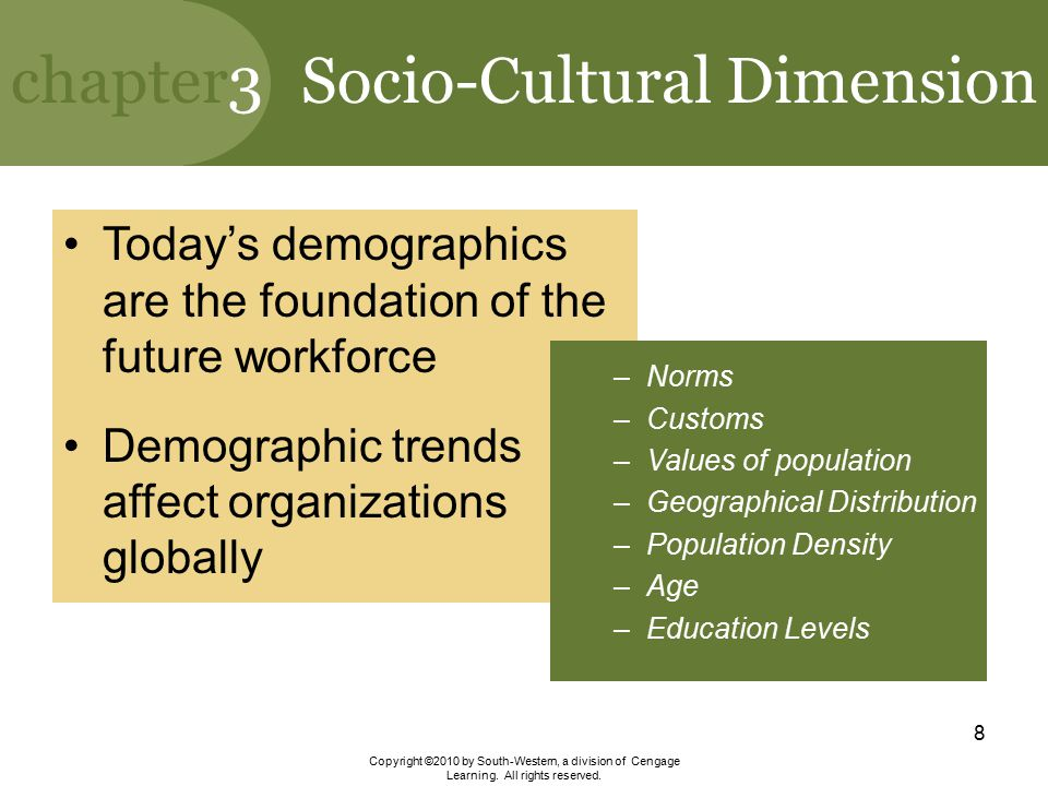 socio cultural dimensions of learning Socio- cultural dimension of business environment - free ebook download as powerpoint presentation (ppt / pptx), pdf file (pdf), text file (txt) or view.