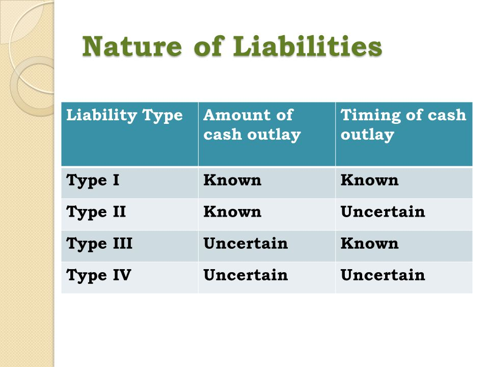 Nature of Liabilities Liability Type Amount of cash outlay