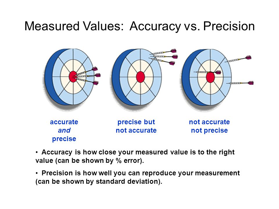 Measured Values: Accuracy vs. Precision