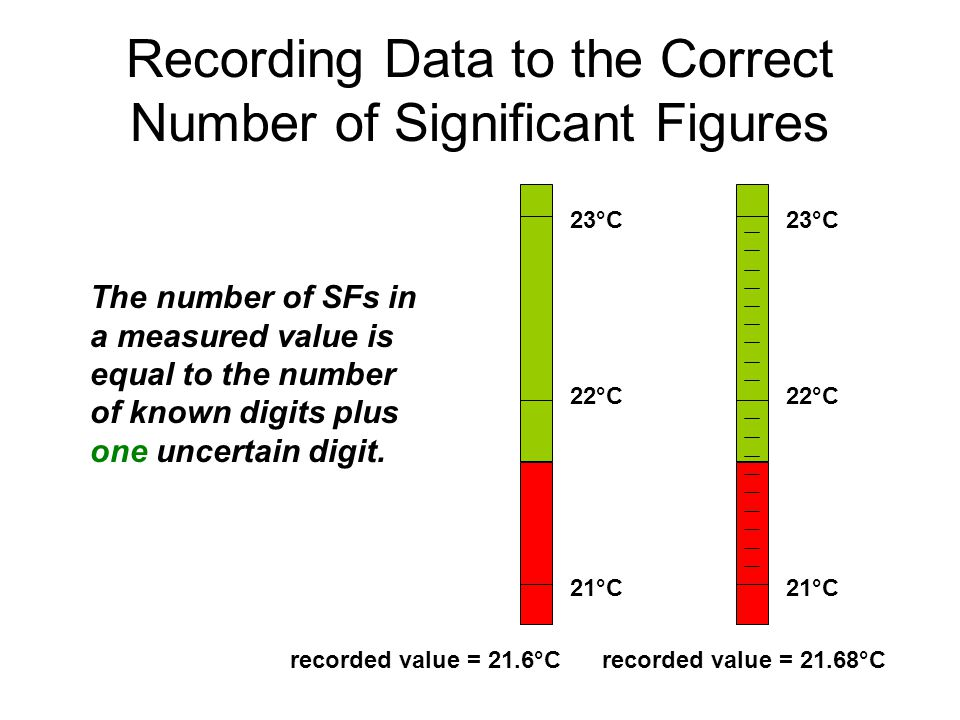 Recording Data to the Correct Number of Significant Figures