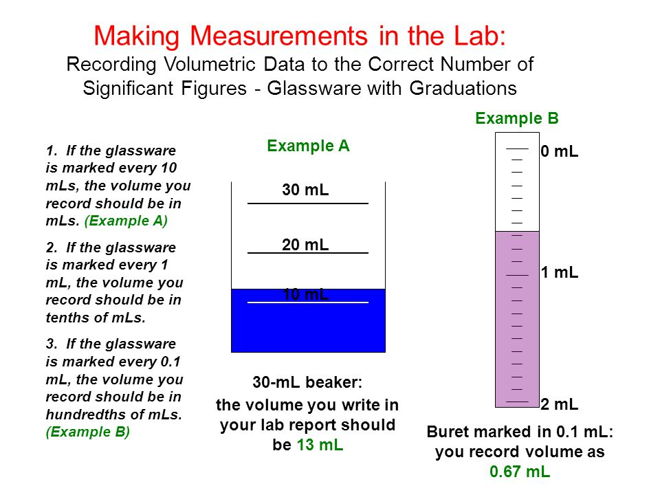 Making Measurements in the Lab: Recording Volumetric Data to the Correct Number of Significant Figures - Glassware with Graduations