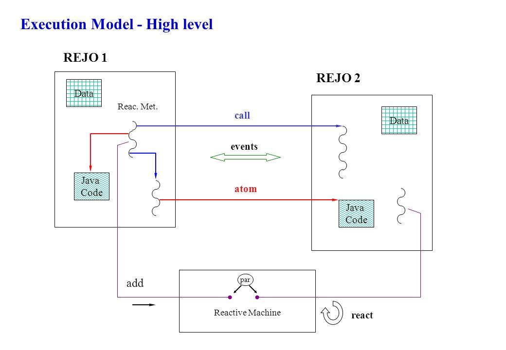 Execution Model - High level