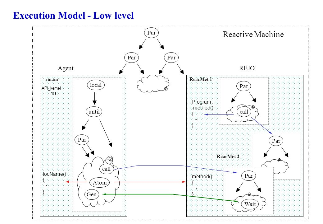 Execution Model - Low level