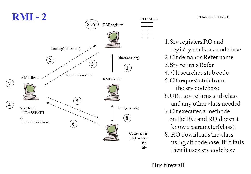 RMI - 2 1.Srv registers RO and registry reads srv codebase