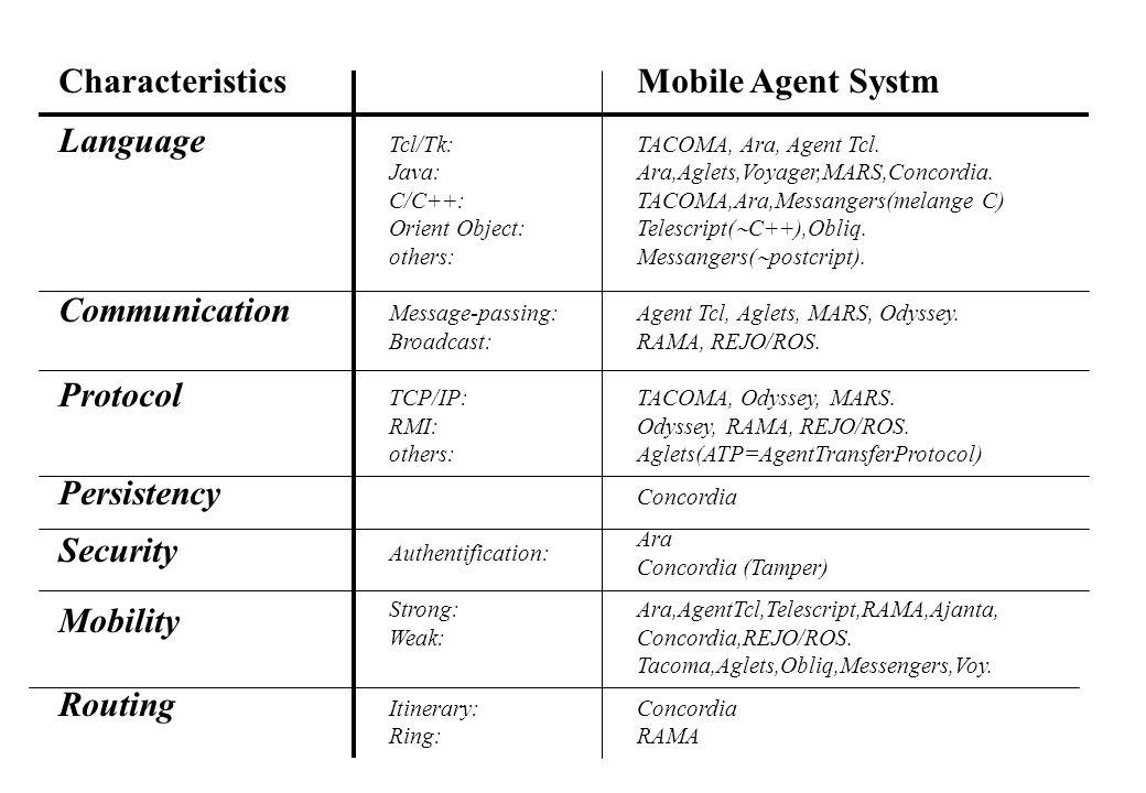 Characteristics Language Communication Protocol Persistency Security