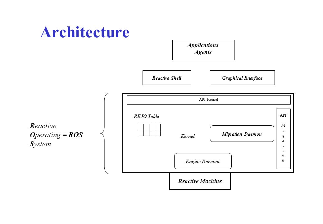 Architecture Reactive Operating = ROS System Applications Agents