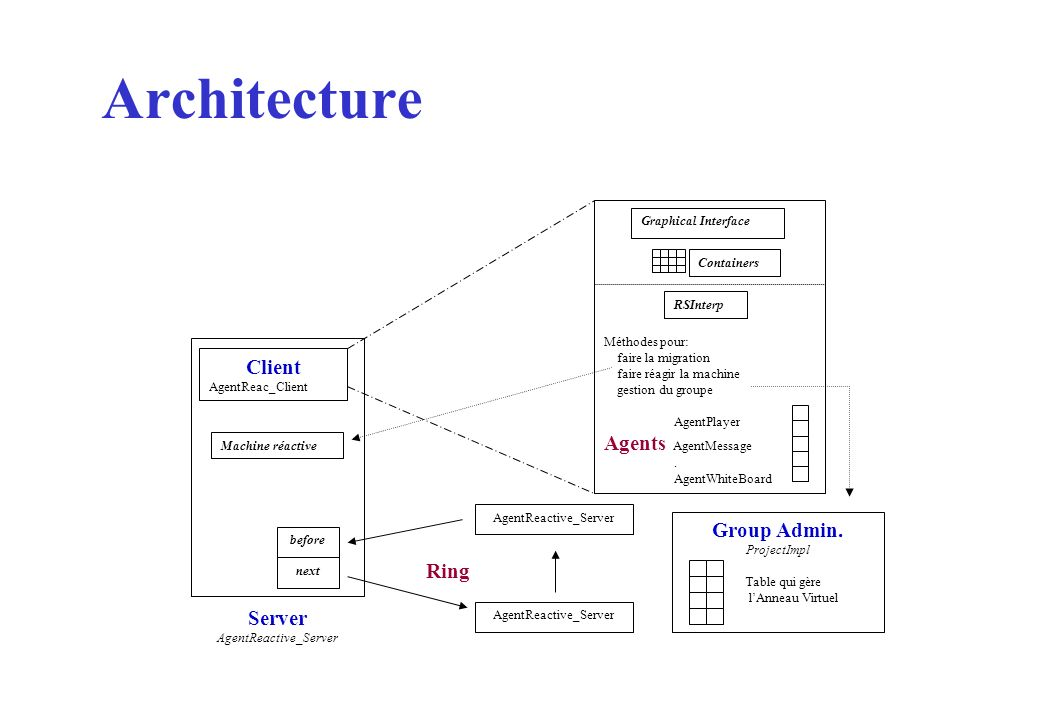 Architecture Agents AgentMessage Client Group Admin. Ring