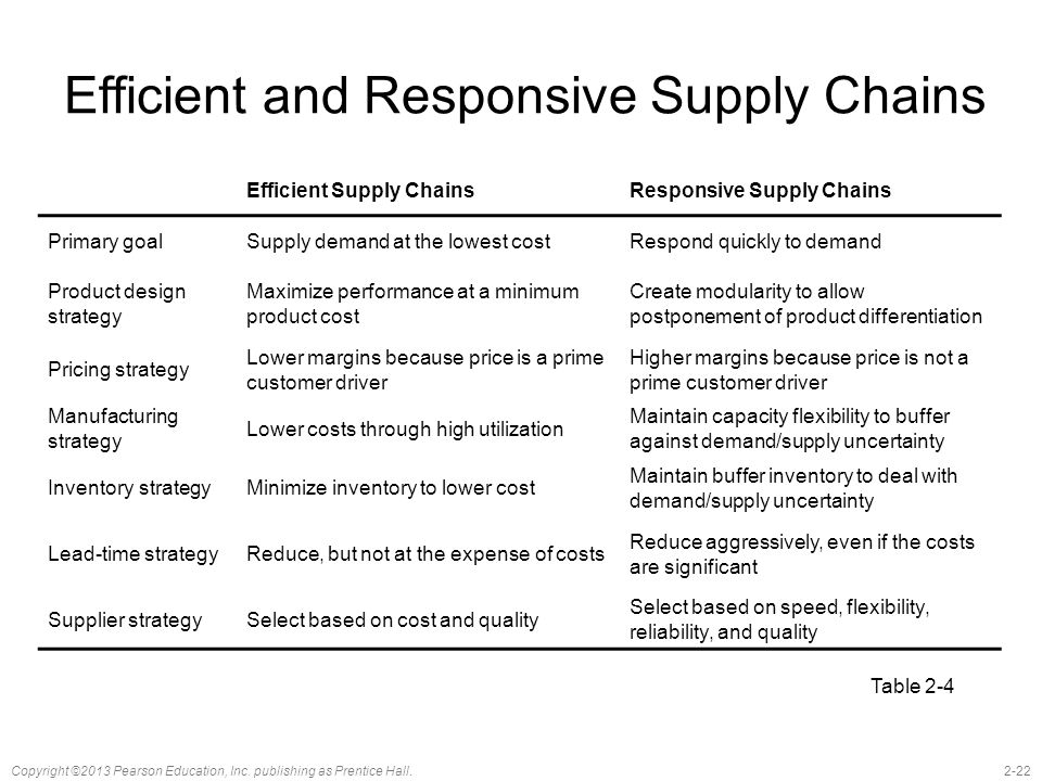 what are some characteristics of efficient and responsive supply chains What are characteristics of efficient, responsive, risk-hedging and agile supply chains can a supply chain be both efficient and responsive risk-hedging and agile.