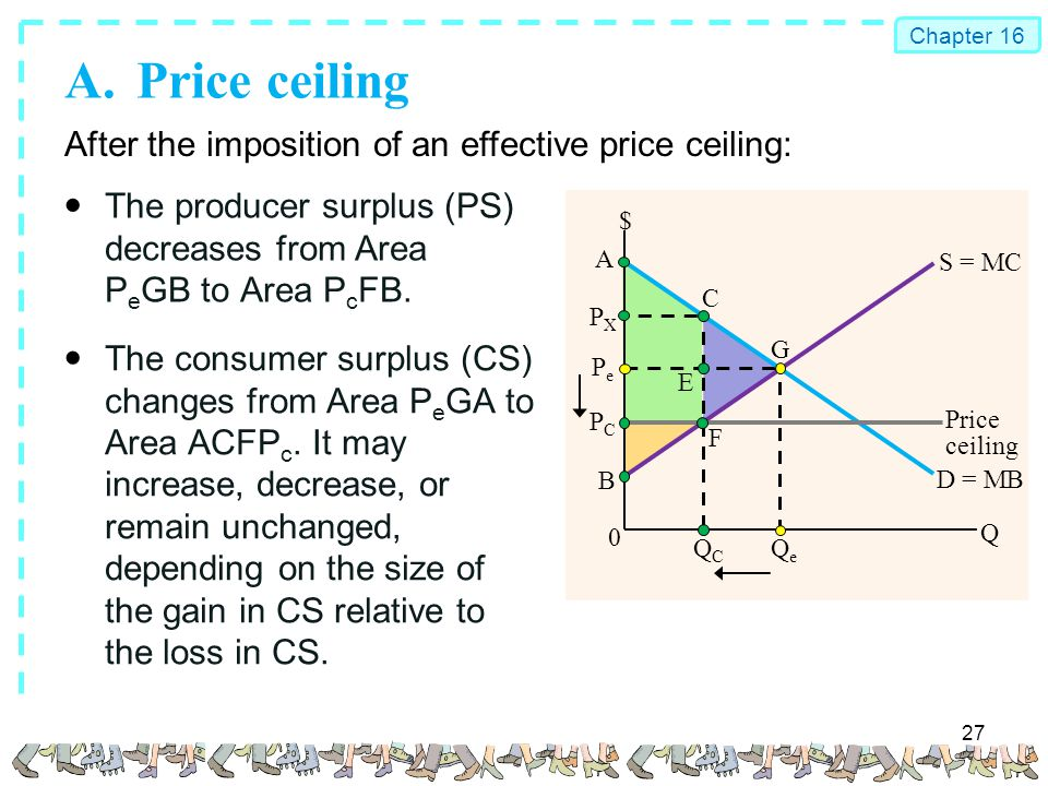 A Price Ceiling After The Imposition Of An Effective