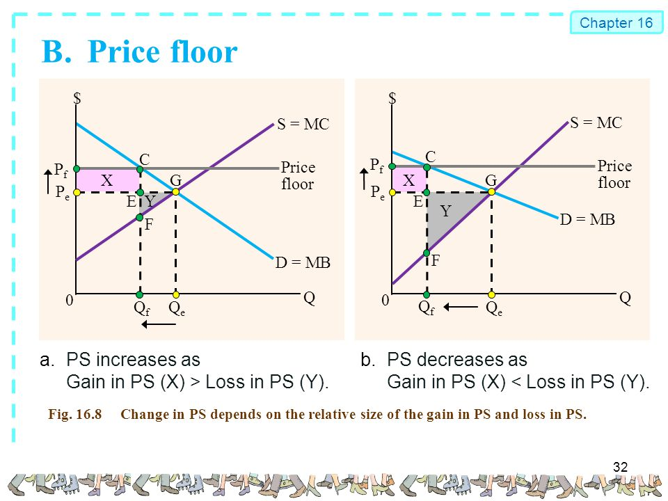 Competition and efficiency ppt download b price floor a ps increases as gain in ps x tyukafo