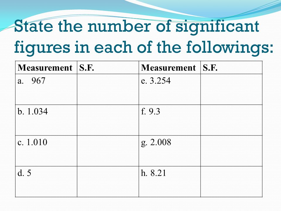 State the number of significant figures in each of the followings: