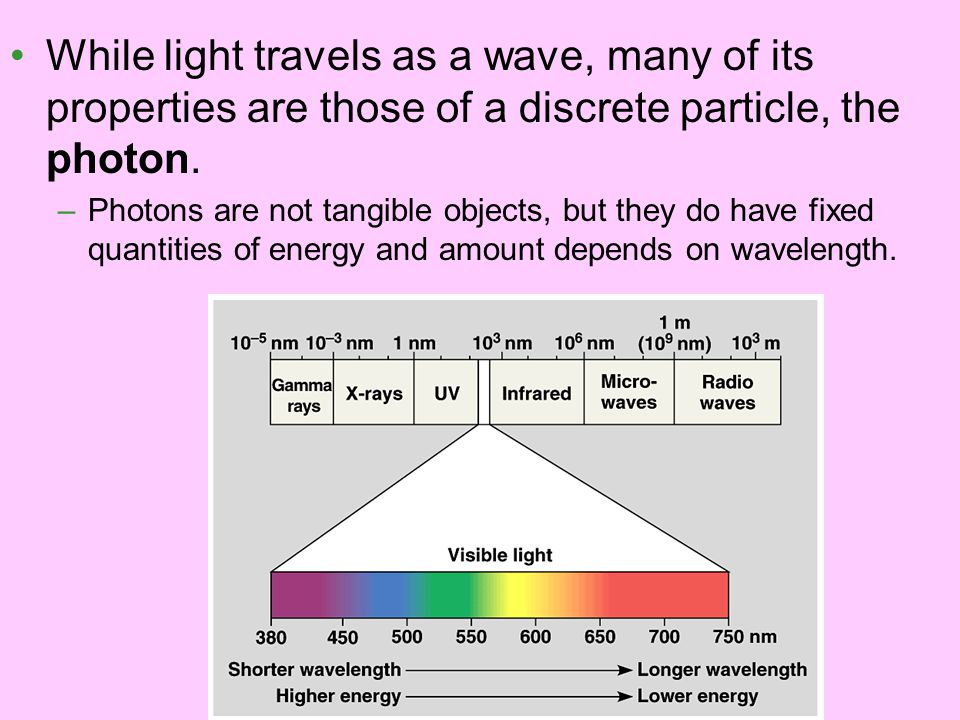 While light travels as a wave, many of its properties are those of a discrete particle, the photon.