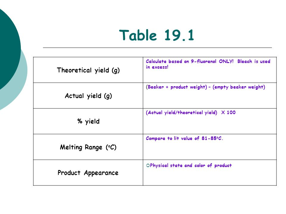 Table 19.1 Theoretical yield (g) Actual yield (g) % yield
