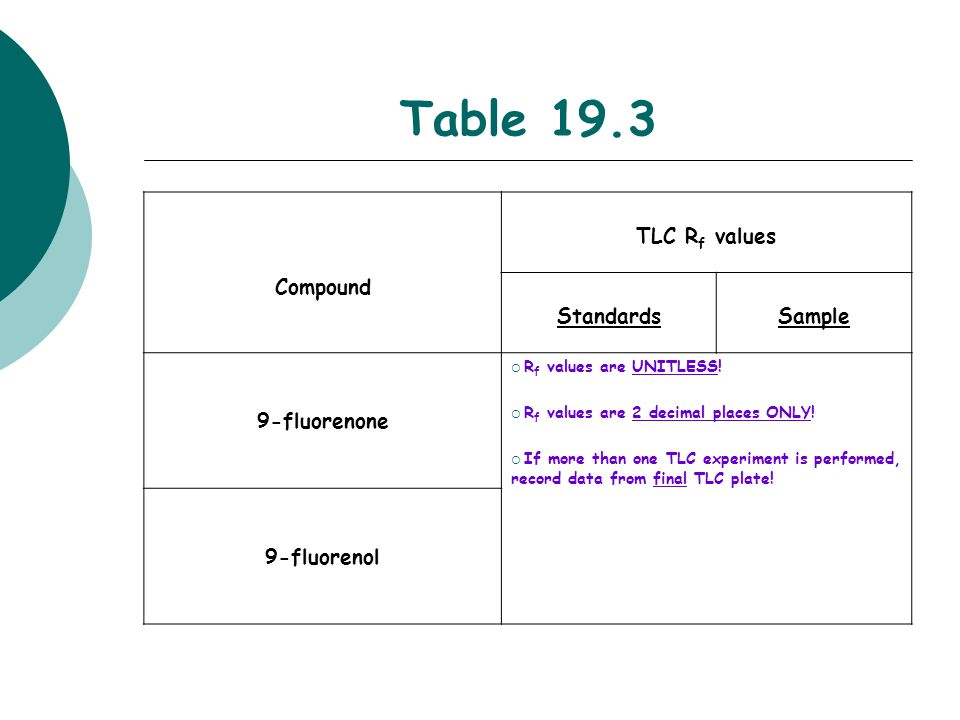 Table 19.3 Compound TLC Rf values Standards Sample 9-fluorenone