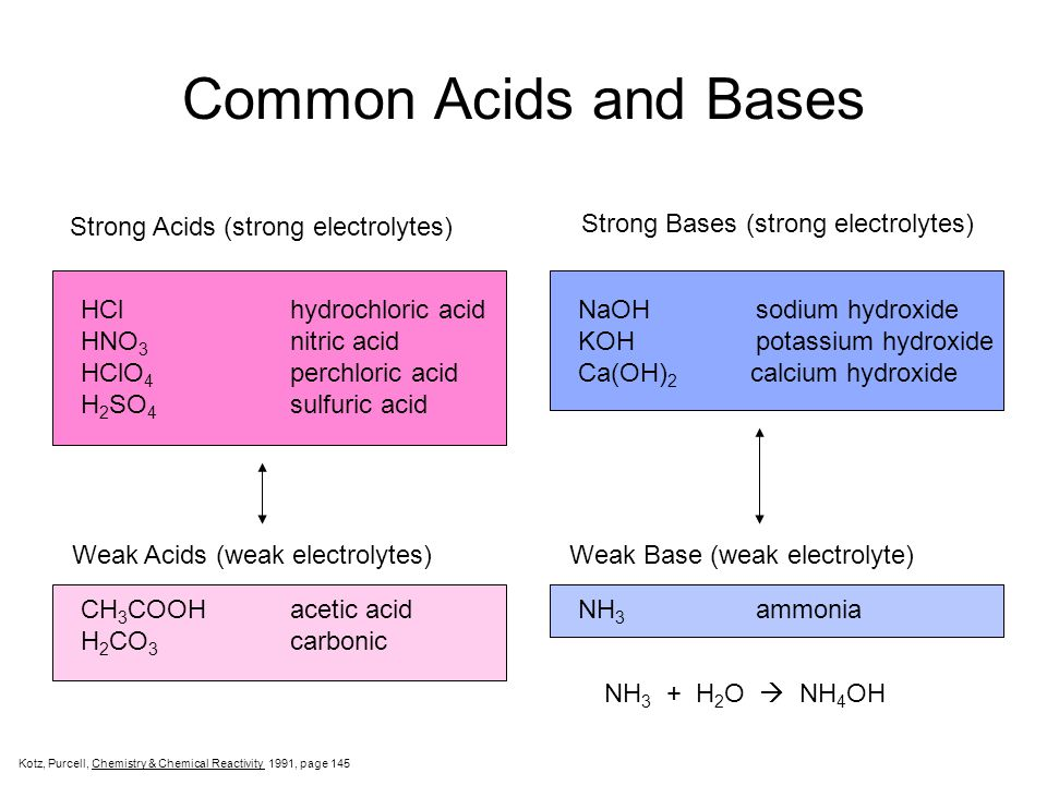 Common Acids and Bases Strong Acids (strong electrolytes)