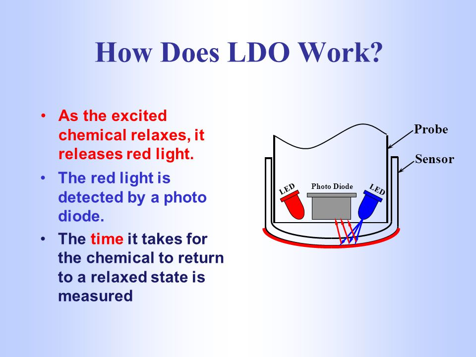 How Does LDO Work As the excited chemical relaxes, it releases red light. Probe. Sensor. The red light is detected by a photo diode.