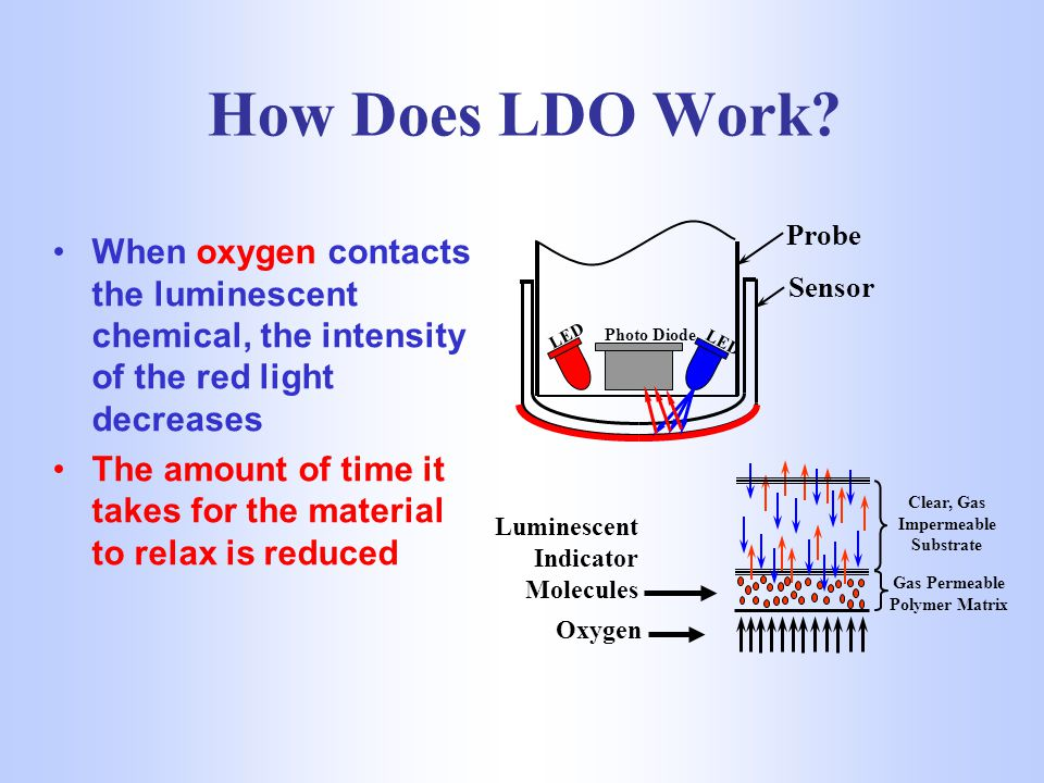 How Does LDO Work LED. Photo Diode. Probe. Sensor. When oxygen contacts the luminescent chemical, the intensity of the red light decreases.
