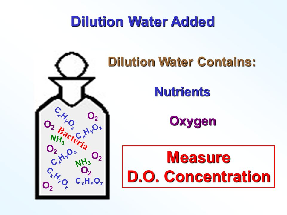 Dilution Water Contains: