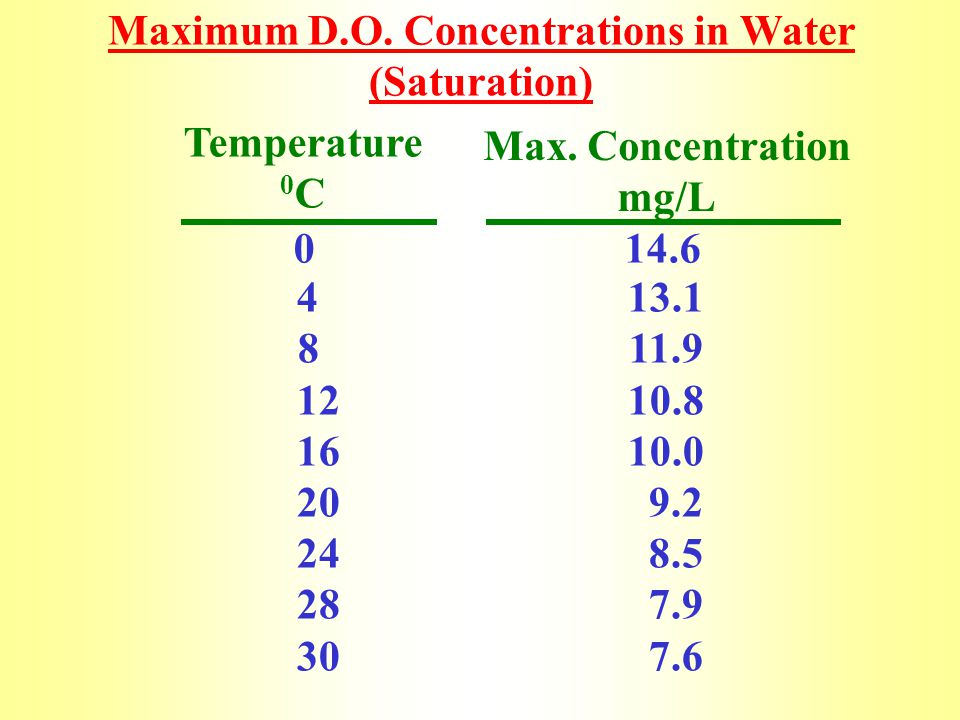 Maximum D.O. Concentrations in Water (Saturation)
