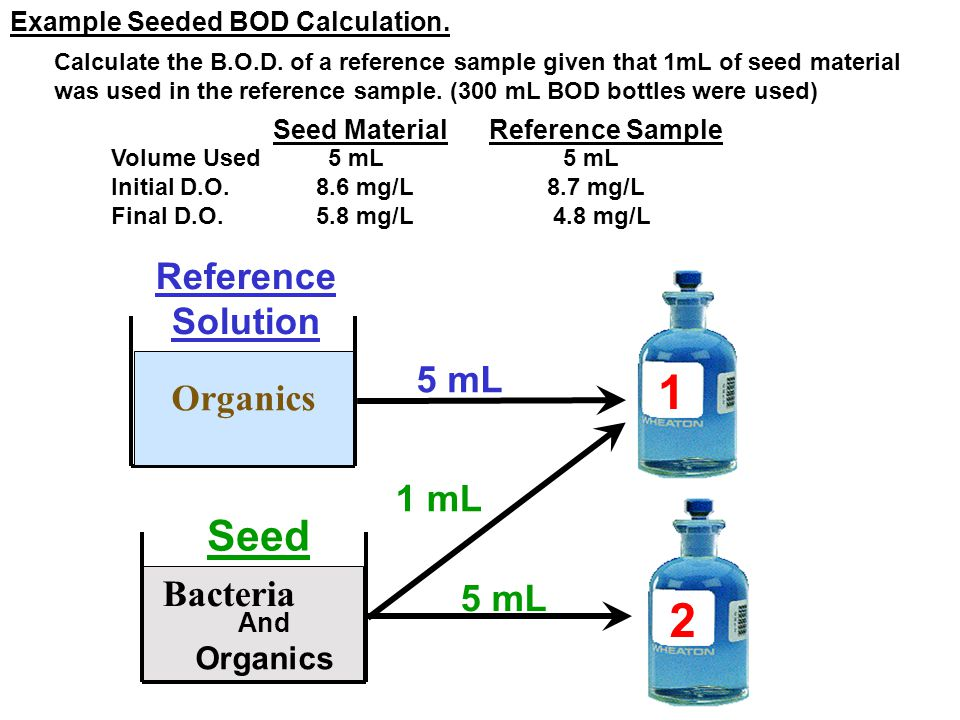 1 2 Seed Reference Solution 5 mL Organics 1 mL Bacteria 5 mL Organics
