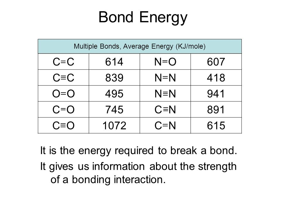 Multiple Bonds, Average Energy (KJ/mole)