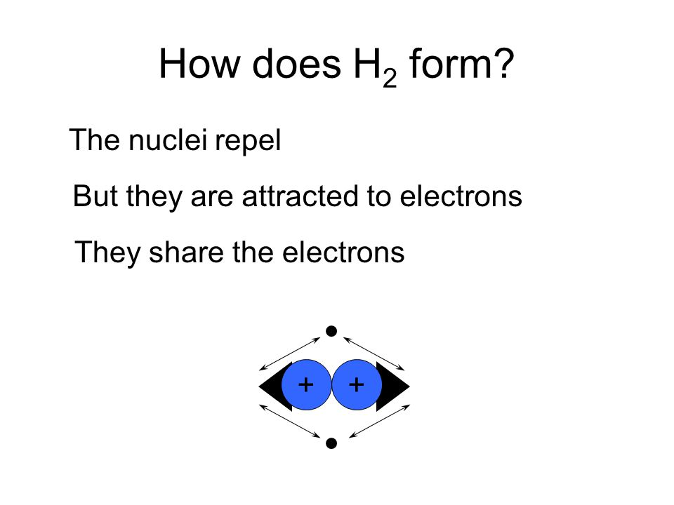How does H2 form The nuclei repel But they are attracted to electrons