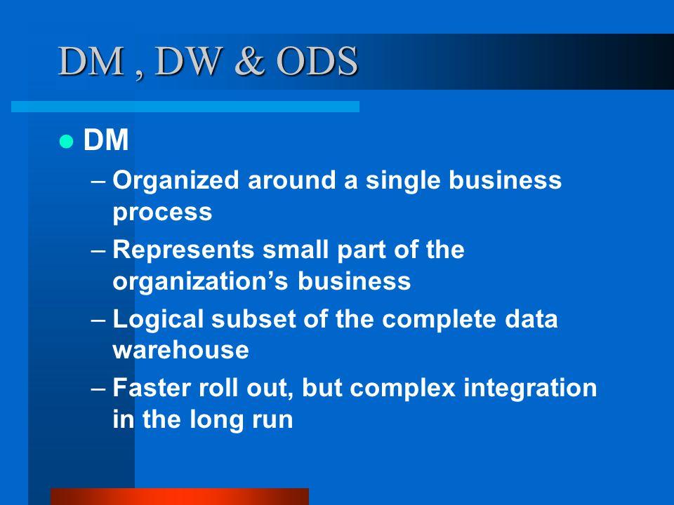 DM , DW & ODS DM Organized around a single business process