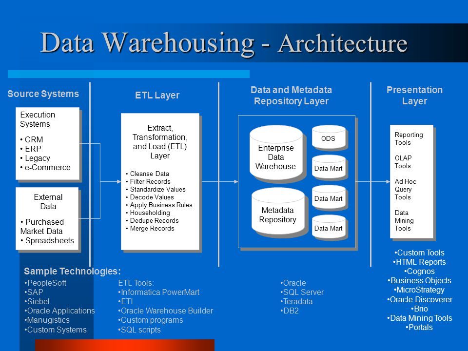 Data Warehousing - Architecture