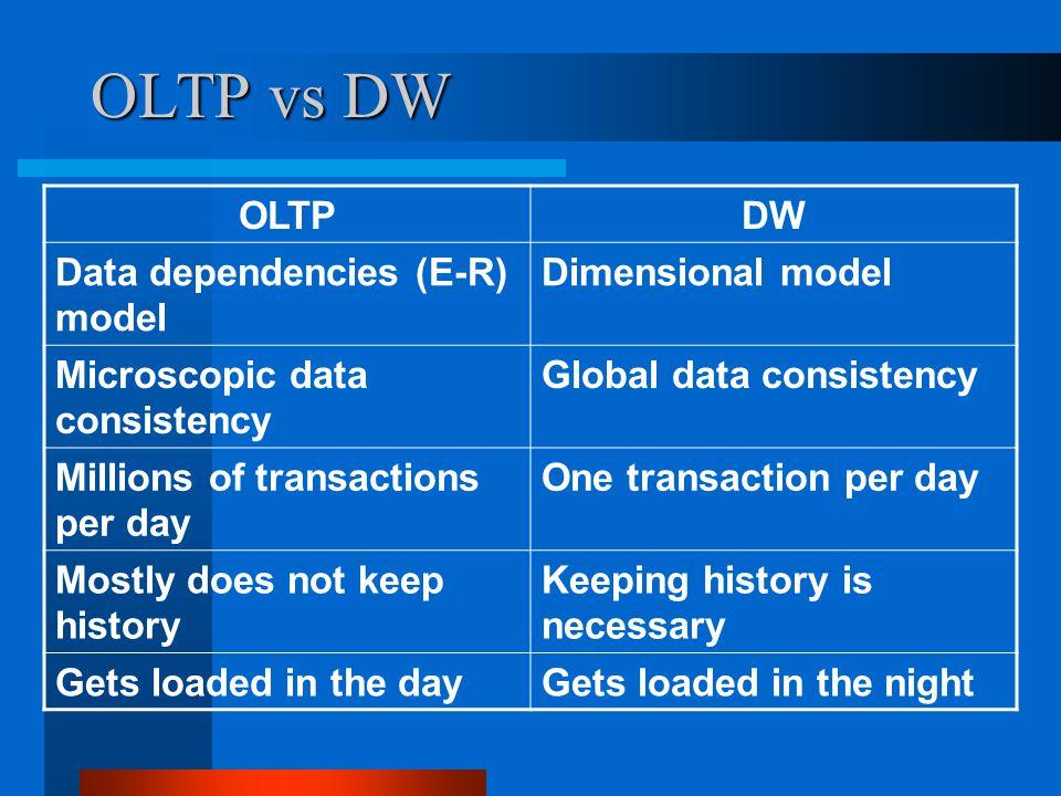 OLTP vs DW OLTP DW Data dependencies (E-R) model Dimensional model