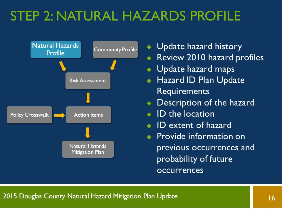 Step 2: Natural Hazards Profile