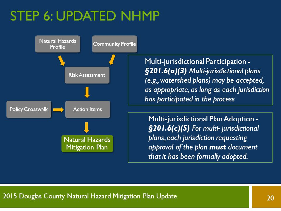 Step 6: Updated NHMP Natural Hazards Profile. Community Profile. Risk Assessment. Action Items. Policy Crosswalk.